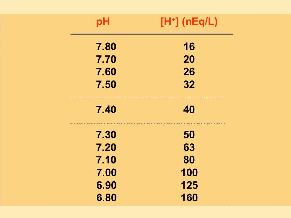 pH [H+] (nEq/L) 7.80 16. 7.70 20. 7.60 26. 7.50 32. 7.40 40. 7.30 50. 7.20 63.